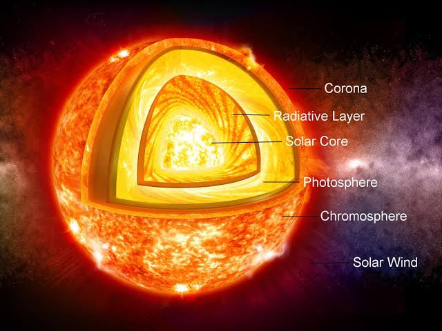 Matahari dalam sistem tata surya kita
