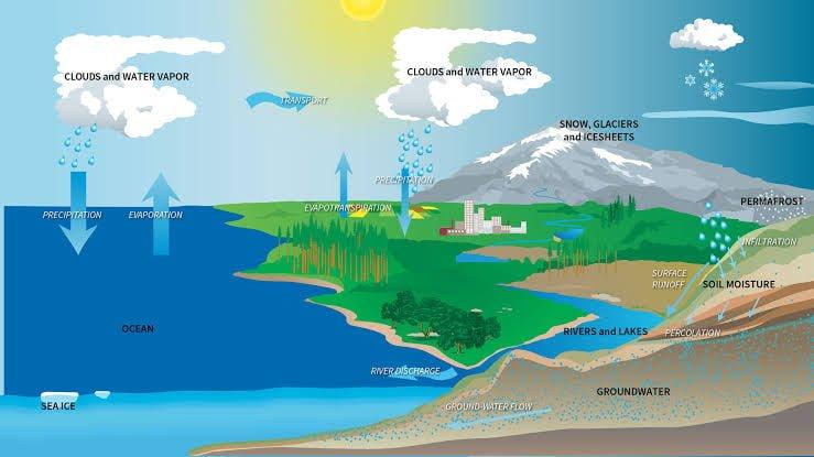 Gambar siklus air lengkap semua proses