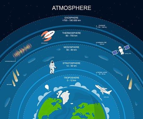 lapisan-lapisan atmonsfer Bumi