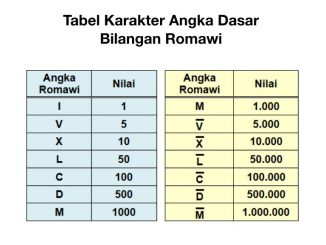 tabel angka romawi lengkap