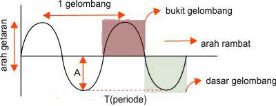 rumus gelombang transversal