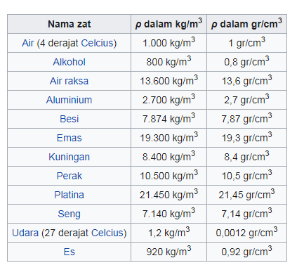massa jenis berbagai bahan
