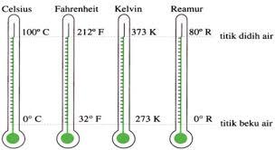 tabel perbandingan tiap suhu