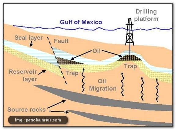 proses pembentukan minyak bumi