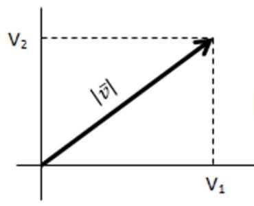 vektor adalah