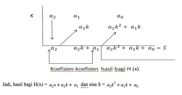 horner polinomial