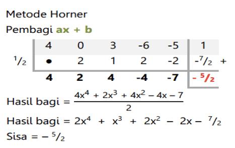 metode horner